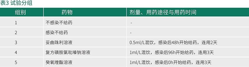 癸氧喹酯试验数据-青岛康地恩新兽药